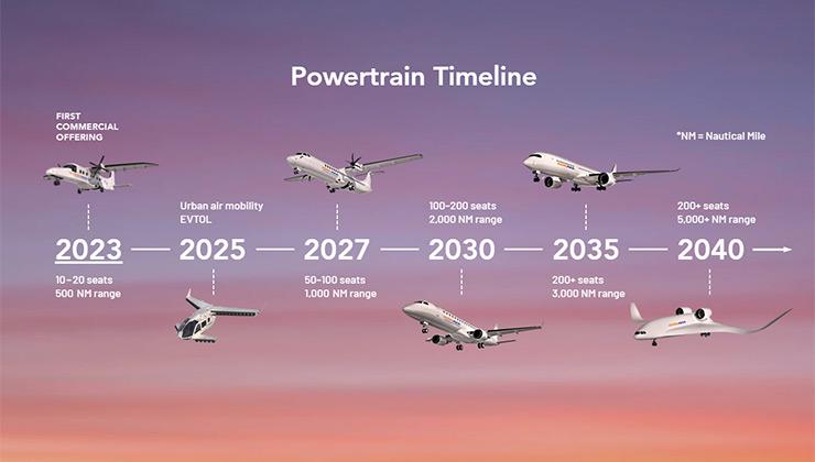 ZeroAvia quiere desarrollar aviones comerciales impulsados por hidrógeno hacia 2040 (Foto: ZeroAvia.com).