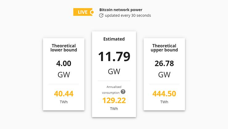 En el sitio de la Universidad de Cambridge se puede consultar el consumo de energía generado por los Bitcoins en tiempo real (Captura de pantalla).