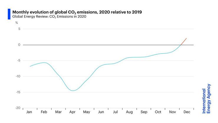 El gráfico muestra el incremento de emisiones de carbono durante el 2020 respecto a 2019 (Fuente: Agencia Internacional de Energía).