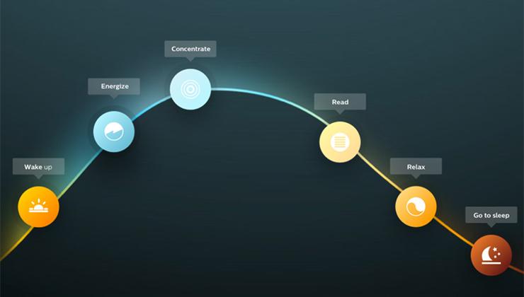 Un ecosistema de bombillas inteligentes permite regular la intensidad de la iluminación de un hogar de acuerdo al momento del día (Foto light.philips.com).